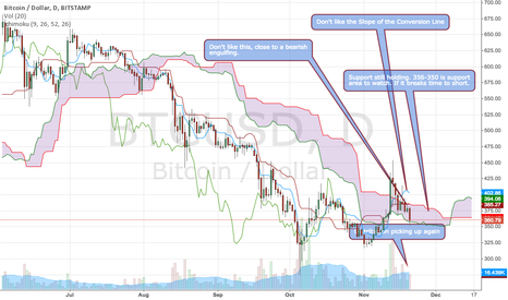 BTCUSD: Still Bullish but evidence is leaning to bear mode.