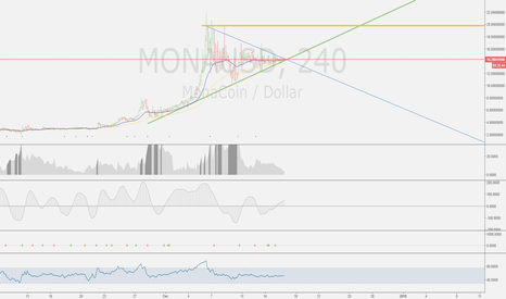 MONAUSD: MONA is in an uptrend!