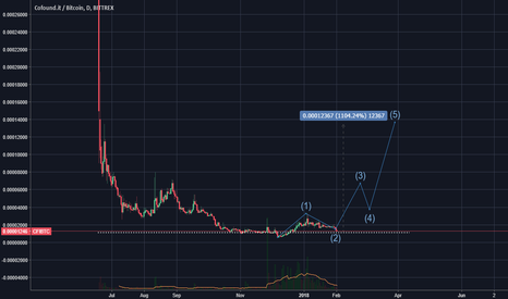 CFIBTC: Cofound.it - idea -