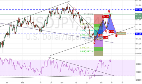 USDJPY: USDJPY SHORT(: THEN LONG