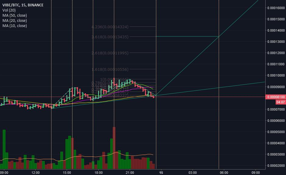 VIBEBTC Elliot wave target 13.5K sats LONG (Update)