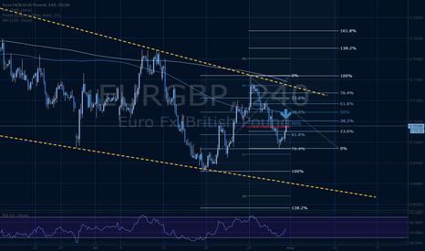 EURGBP: EURGBP retrace and continue