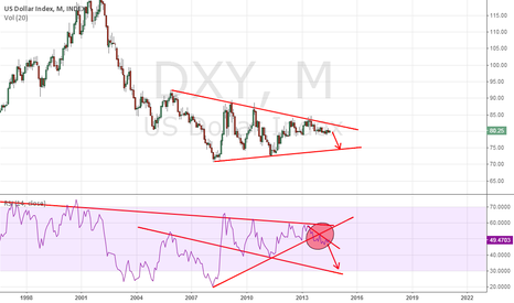 DXY: dolar index down