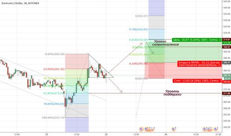 DSHUSD: Треугольник Dash: возможные движения цены