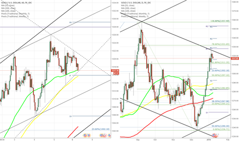 XAUUSD: XAU/USD fails to break below 55-hour SMA