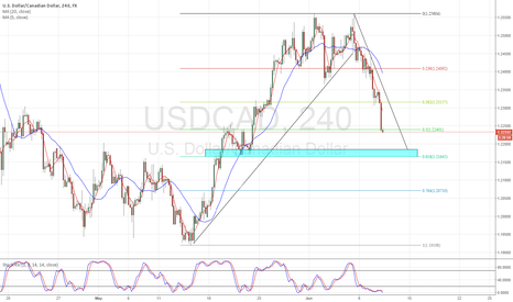 USDCAD: USDCAD Bearish Pattern