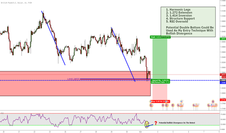 GBPUSD: GBPUSD: Structure Based Opportunity