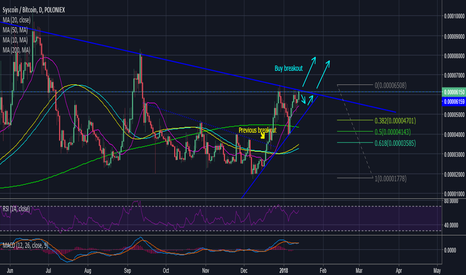 SYSBTC: Syscoin buy the breakout 65% profit! Low risk! 1000+ followers?
