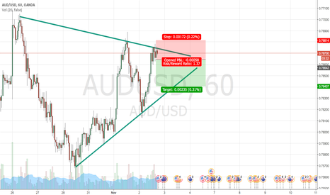AUDUSD: Potential Short on AUD/USD 1H