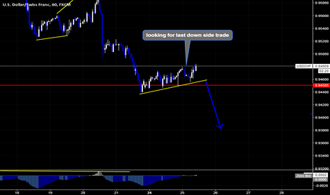 USDCHF: USDCHF Last Down Side Move As Per Wave Analysis
