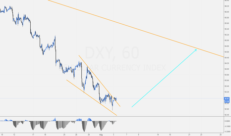 DXY: DXY - look for buying opportunities