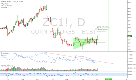 ZC1!: ZC: Corn has a new potential uptrend signal here