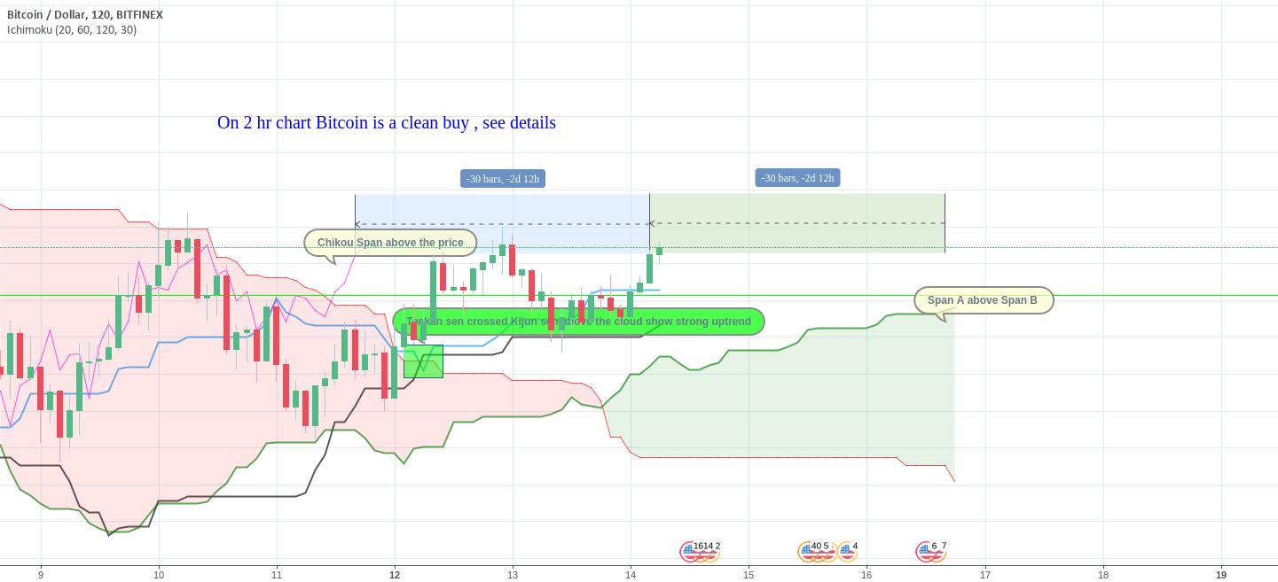 Bitcoin clear buy on 2 hr chart