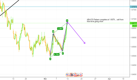 EURUSD: AB=CD Pattern complete at 1.0679 sell opprotunity ,,