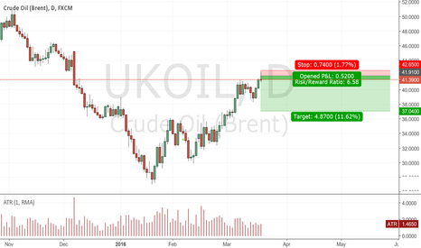 UKOIL: Challenging Trade in this challenging environment...Short Oil :(