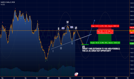 XAUUSD: GOLD SHORT IDEA SPECULATIVE LOW RISK BUT NICE TRY