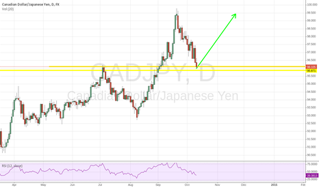 CADJPY: CADJPY D1 - Possible reversal on support in future