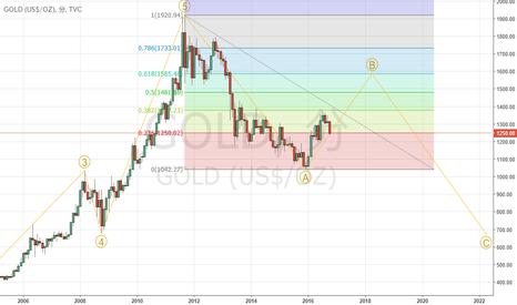 GOLD: 認定エリオッティシャンが分析する金:ゴールド月足