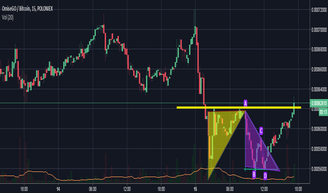 OMGBTC: two triangle and rise after reaching the resistance