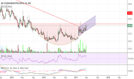 MAHABANK: Bank of Maharashtra - Rounding Bottom - New channel