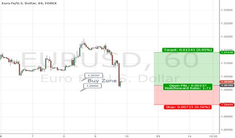 EURUSD: EUR/USD Swing Trade Long