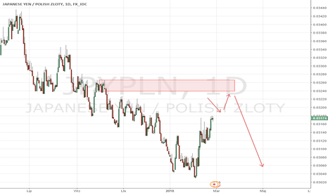 JPYPLN: jpypln supply zone
