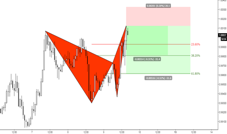 USDCHF: (1h) The Virtual Butterfly