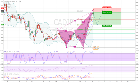 CADJPY: CADJPY Short position - first Idea published - please comment