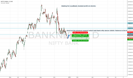 BANKNIFTY: Booked profit on existing shorts, waiting to short again at 18k