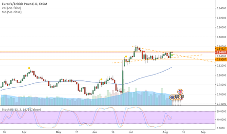 EURGBP: Long at short term trend break