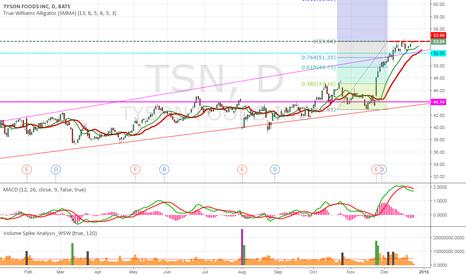 TSN: TSN side way top