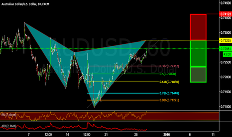 AUDUSD: Getting closer to completing the cypher.