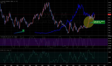 DXY: [번] USD 월간 차트 - DXY 가 지난번처럼 다시 오를까요?