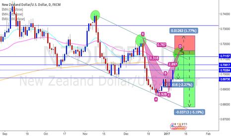 NZDUSD: NZDUSD potential short opportunity