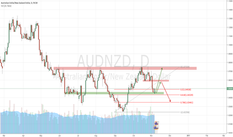 AUDNZD: AUDNZD Long Setup - Bulls attack back from 1.04500 level