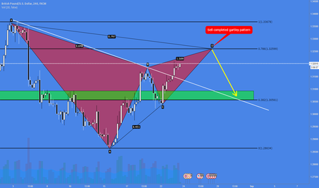 GBPUSD: Trade 2 <> 100 trades Challenges <> only 4H