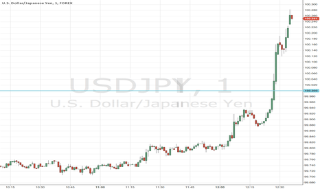 USDJPY: $USDJPY just ripped above 100