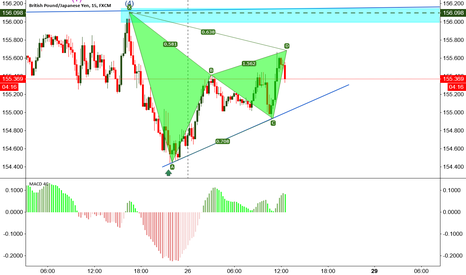 GBPJPY: GBPJPY harmonic patterb for short