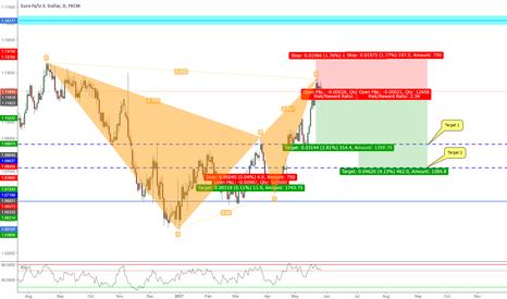 EURUSD: Bearish Bat Pattern Formation Daily Chart