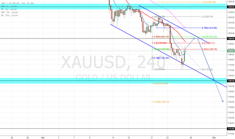 XAUUSD: SHORT GOLD (xau/usd)