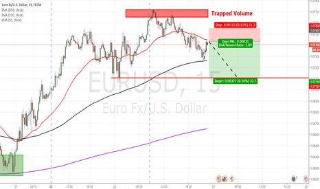 EURUSD: EURUSD - short re-entry