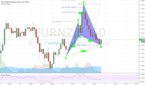 EURNZD: Late To The Party