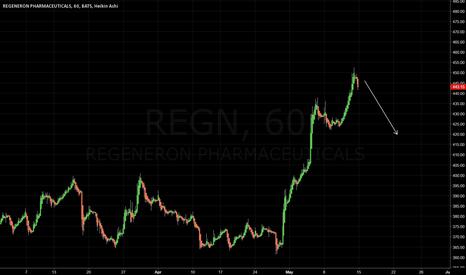REGN: REGN come down.