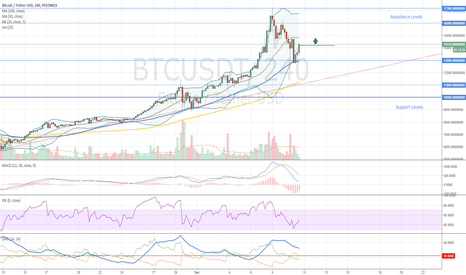 BTCUSDT: Bitcoin New Entry Level