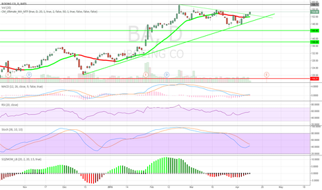BA: Boeing chartbreakout target 170$ click  to see the chart