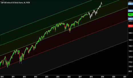 SPX500: Get ready for a wild ride