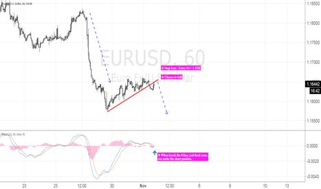 EURUSD: EUR/USD, 1H, Short