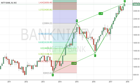 BANKNIFTY: BNF - Bearish ABCD - Monthly Chart