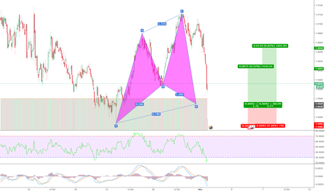 CHFNZD: bullish Cypher