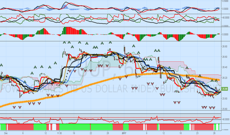 UUP: XAUUSD: Weakness Probable, Part Two, UUP Strength